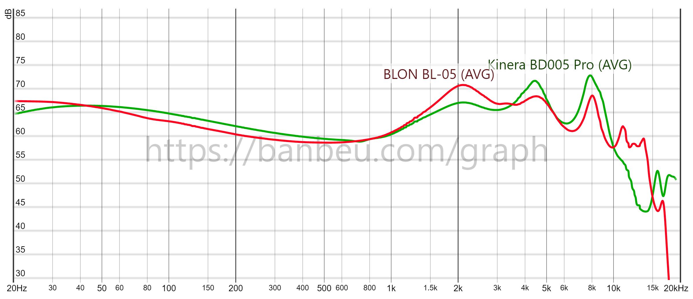 Kinera BD005 Pro vs BLON BL-05